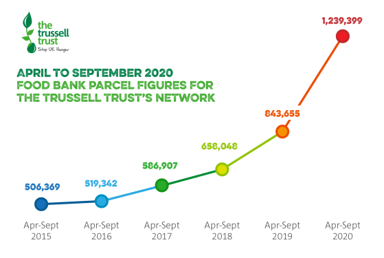 Graph showing April to September 2020 foodbank use nationally.