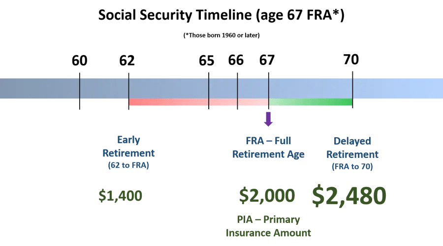 Social Security Timeline, FRA 67