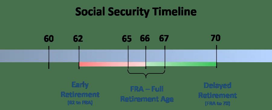 Widow's Social Security Timeline