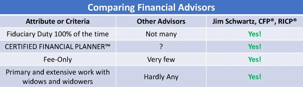 Fiduciary Fee-Only Financial Planner