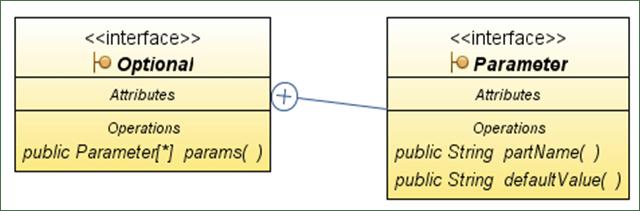 Klassendiagramm @Optional - @Parameter