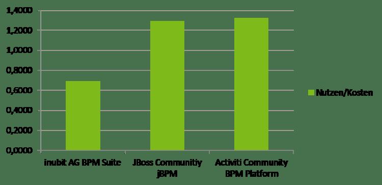 AHP - Ergebnis mit Kosten