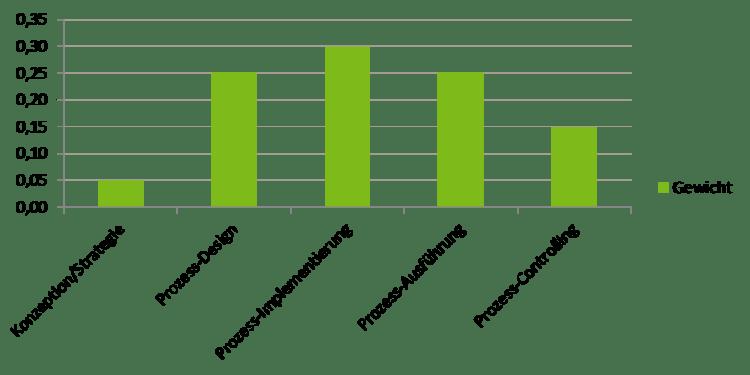 AHP BPMS - Ranking der Kriterien