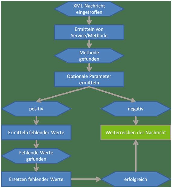 EPK - XML-Verarbeitung im OPII