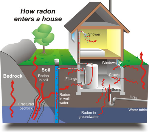 Radon gases are dangerous and should be tested for