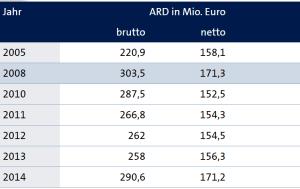 Einnahmen ARD 2015, WErbefernsehen