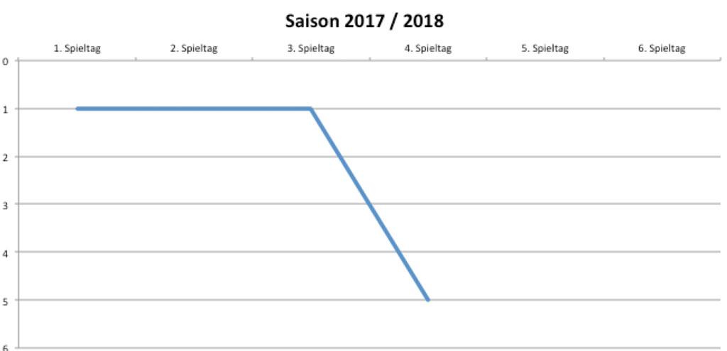 Tabellenplatzierung des SV Wehen Wiesbaden vom 1. Spieltag an.