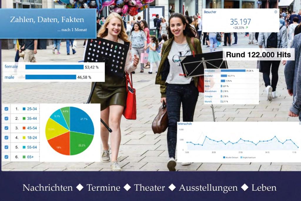 Medidaten Wiesbaden lebt, Stand Oktober 2017