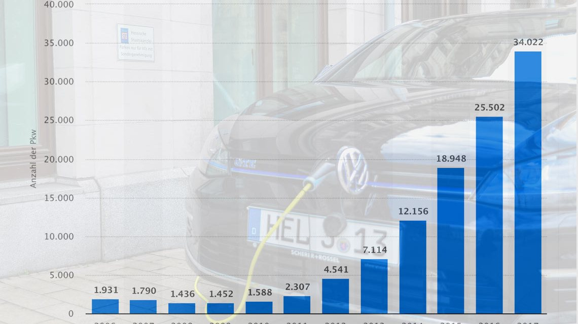 Die Statistik zeigt die Anzahl der Elektroautos in Deutschland in den Jahren von 2006 bis 2017. Ein Elektrofahrzeug ist ein Verkehrsmittel, das mit elektrischer Energie angetrieben wird. ©2018 Volker Watschounek / Statista