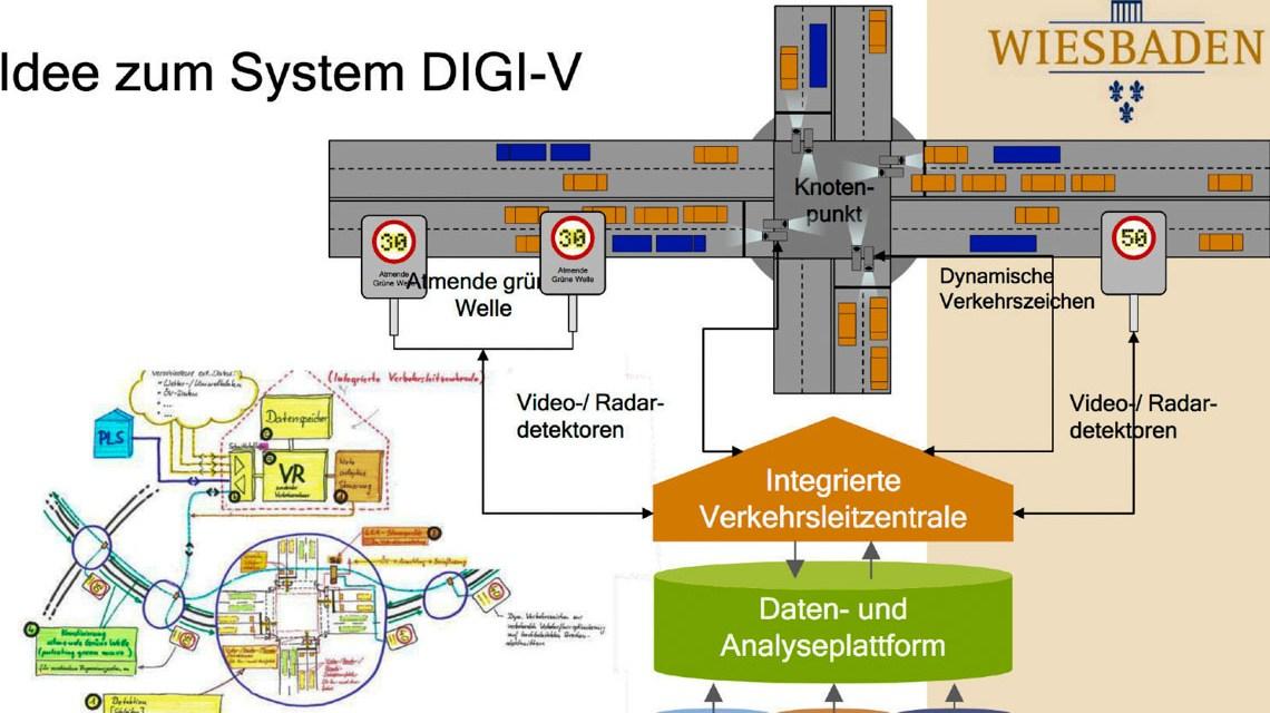 IdeezumSystem DIGI-V aus der Präsentation zum 16. Hessischer Mobilitätskongress 2018. ©2019 Dr. Uwe ConradStellvertretender Leiter Tiefbau-und VermessungsamtLandeshauptstadt Wiesbaden