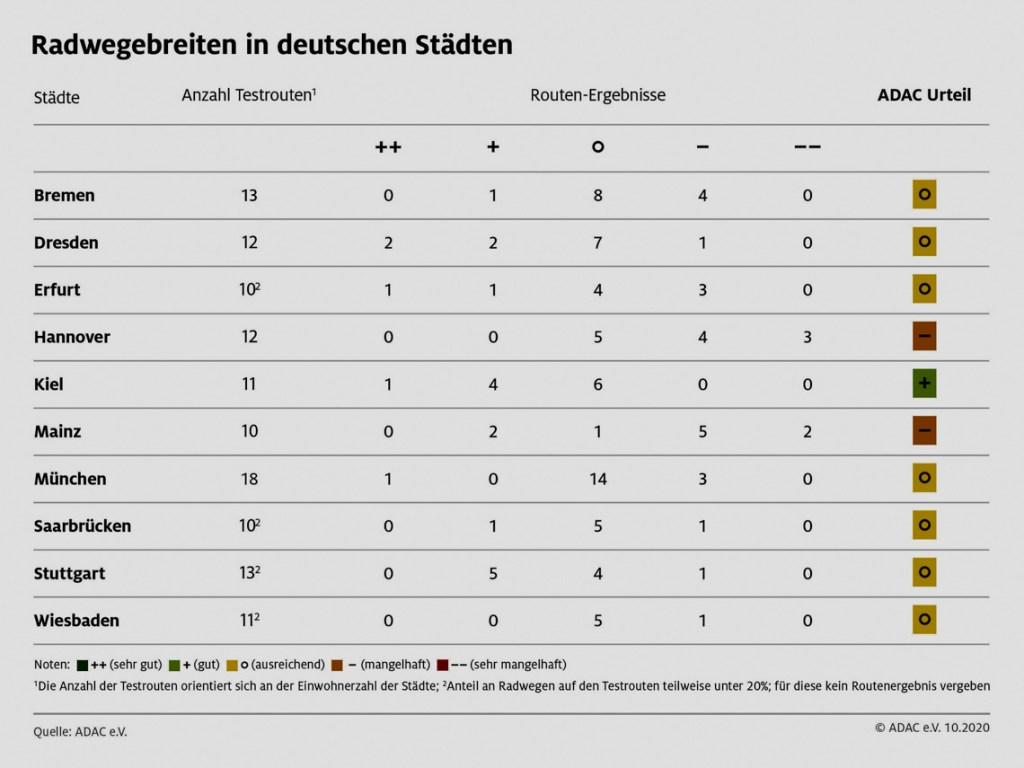 Radwegbreiten im Test: Der ADAC hat in einer aktuellen Stichprobe 120 Routen in zehn deutschen Großstädten untersucht.