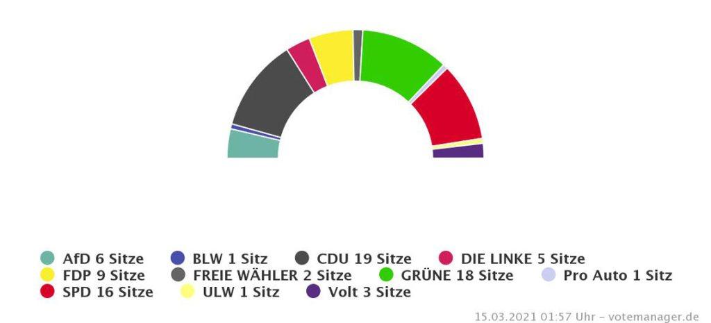 Sitzverteilung Trendergebnis Stadtverordnetenwahl Wiesbaden ©2021 Stadt Wiesbaden