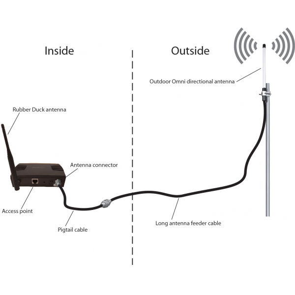 Outdoor WiFi Antenne Canopii Omni antenne 2.4 GHz 9 dBi