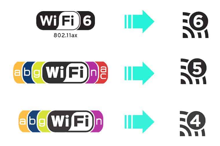 Which Wi-Fi 5 or Wi-Fi 6 should you buy