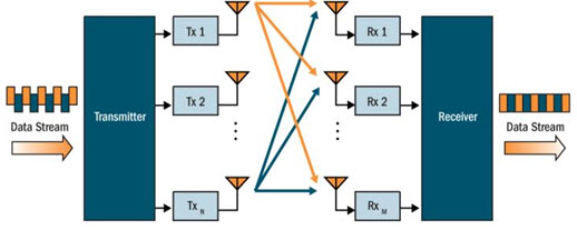 Spatial Multiplexing - Two Streams