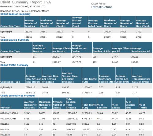 Client_Summary_Report_HvA_SEP2014