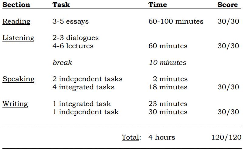 TOEFL iBT Score Board