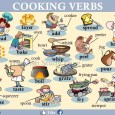 Picture dictionary of cooking verbs