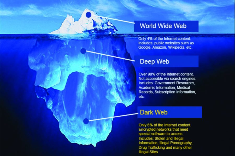 Dark-Web-İnternet-basamaklari