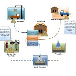 Inventory Control Flow Diagram Subaru Engine User Jairah Adempiere Erp Wiki