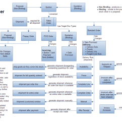 Sales Process Flow Diagram Examples How To Draw Wiring Diagrams User Jairah Adempiere Erp Wiki