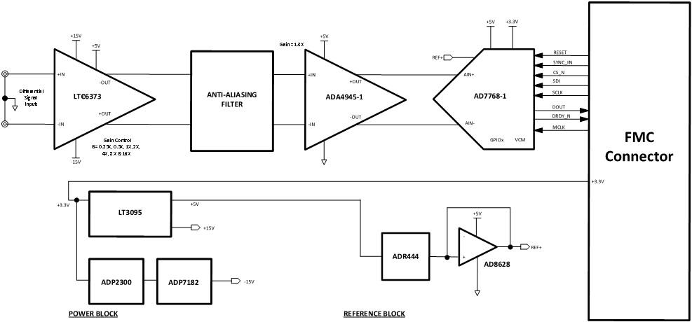 EVAL-CN0535-ARDZ User Guide [Analog Devices Wiki]