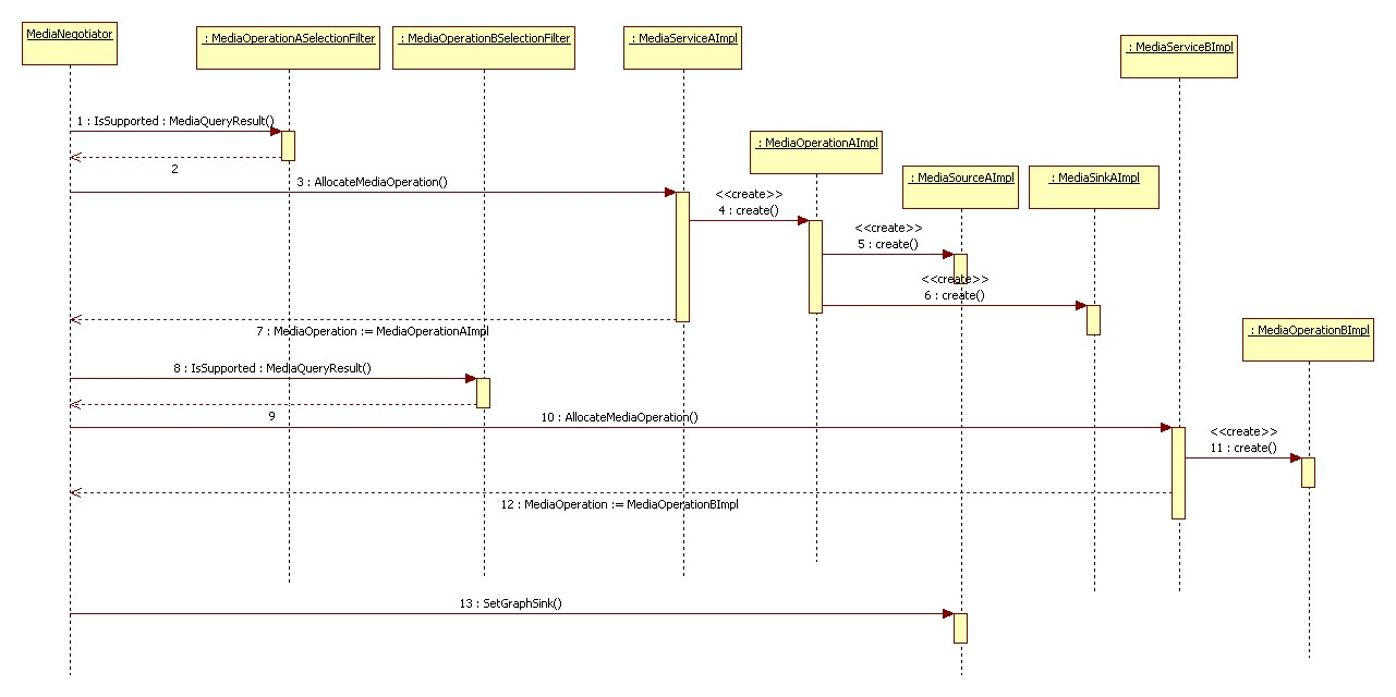 small resolution of sequence diagram staruml 2
