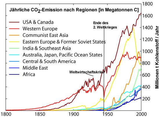 Datei:Kohlenstoff Emission nach Regionen.png