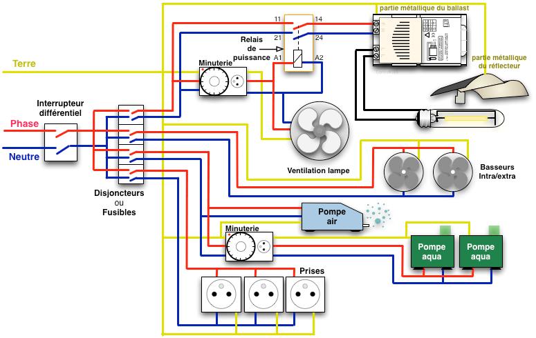 Installation Lectrique Du Placard Wiki Cannabique