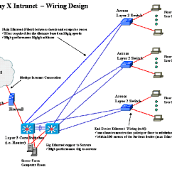 Network Diagram For Small Company How To Wire A Generator Transfer Switch Designing Business Intranet Computing And Software Wiki While Creating Wiring Design Meet Businesses Specific