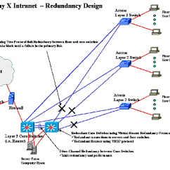 Network Diagram For Small Company 230v Dpdt Relay Wiring Designing A Business Intranet Computing And Software Wiki Redundancy Design