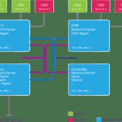 Diagram Of Hypervisor 7 Pin Round Trailer Plug Wiring Australia Ovs-hyperv-architecture [cloudbase Solutions Wiki]