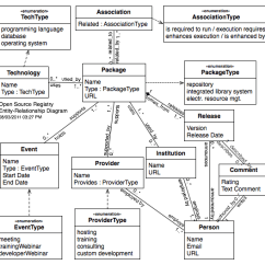 Relationship Code Diagram Ge Ballast Wiring Registry E R Code4lib Target Questions