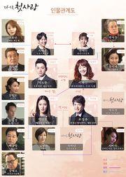 First Love Again Korean Drama : first, again, korean, drama, First, Again, DramaWiki