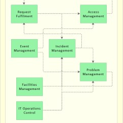 Visio Call Flow Diagram 3 Phase Changeover Switch Wiring Itil Service Operation - Servicebetrieb | It Process Wiki