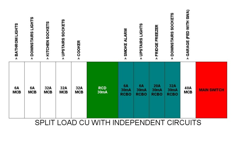 Consumer Unit Wiring Split Bus Consumer Circuit Diagrams