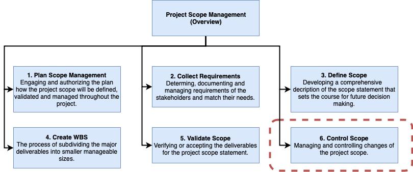 Project Scope Control Management - apppm