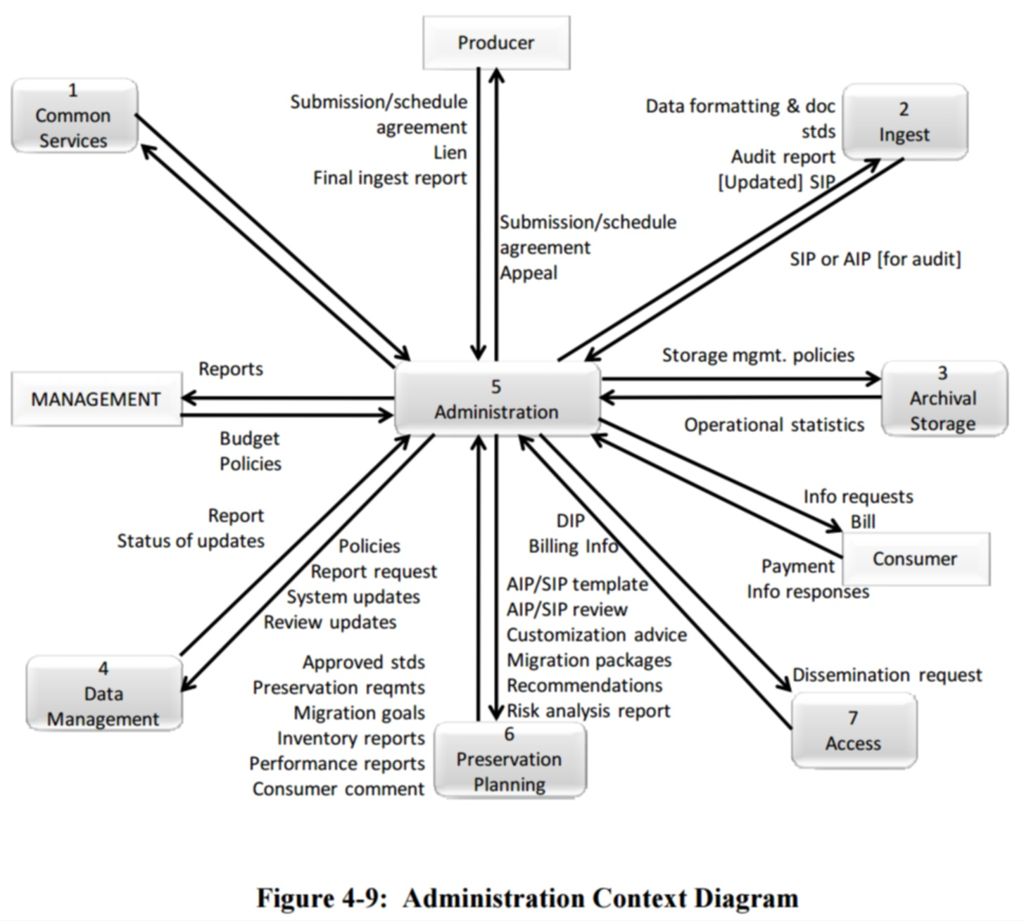 File Figure 4 9 Administration Context Diagram 650x0m2
