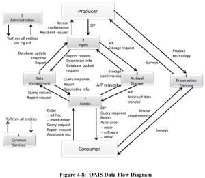 File:Figure 48 OAIS Data Flow Diagram 650x0m2jpg  wiki