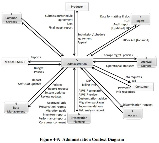 File:Figure 4-9 Administration Context Diagram 650x0m2.jpg