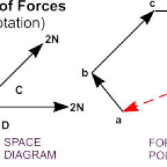 Space Diagram Skyline R33 Radio Wiring Force Diagrams Dt Online Bow S Notation