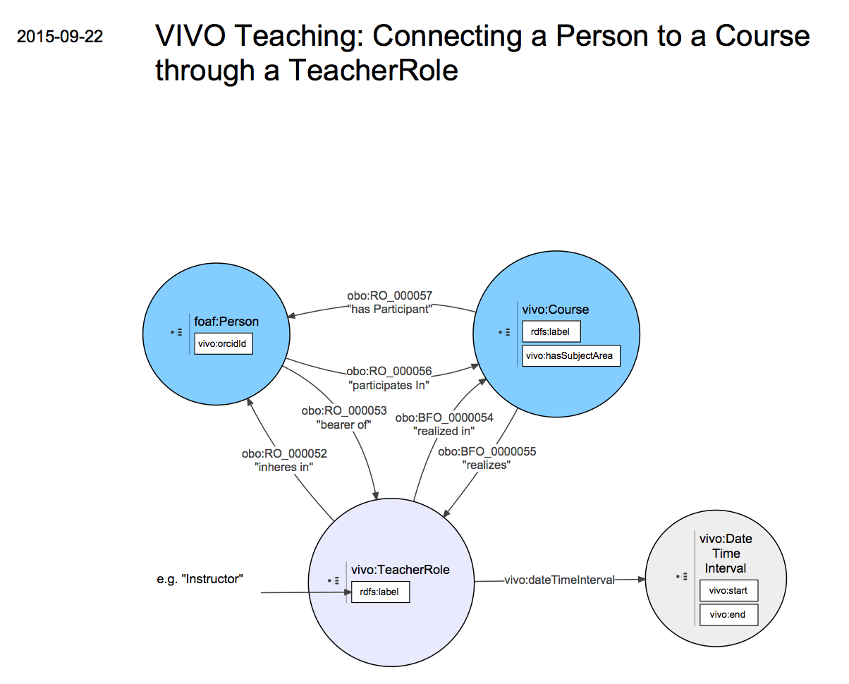 medium resolution of vivo isf 1 6 relationship diagrams teaching vivo technical documentation archive duraspace wiki