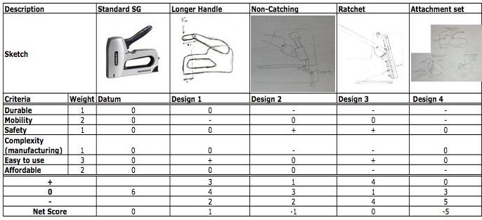 Staple Gun Redesign DDL Wiki