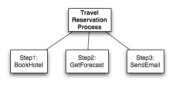 STP/IM Component/Sample scenario involving the