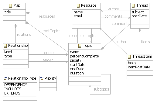 class diagram for text editor network and critical path overview
