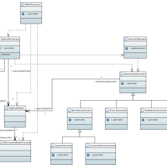 Tool To Generate Class Diagram From Java Code 96 Nissan Maxima Stereo Wiring Maker 28 Images Uml Diagrams