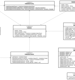 stp validationframeworkproposal classdiagram png [ 1292 x 908 Pixel ]