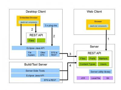 Process Flow Diagram Using Javascript Orion Documentation Developer Guide Architecture