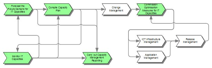 itil capacity plan template - itil demand management process