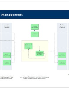 The process overview of itil access management is also it wiki rh en processmaps